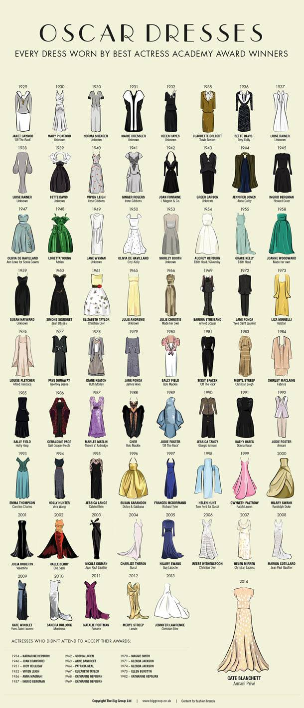 Dresses worn by best Academy Award Winner 1929 - 2014